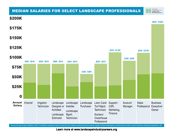 Turf and landscape management salary beatiful landscape for Average landscape architect salary