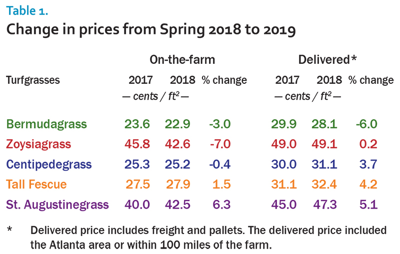 2019 sod survey table 1