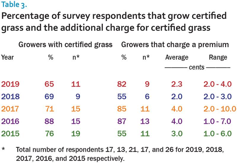2019 sod survey table 3