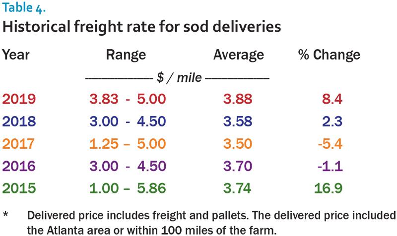 2019 sod survey table 4