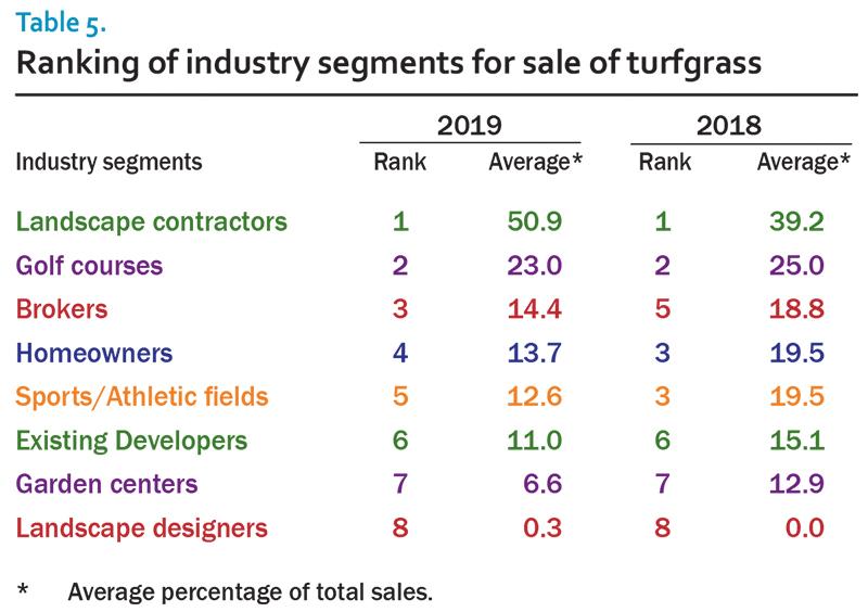 2019 sod survey table 5